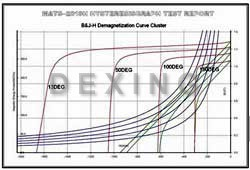 Demagnetization Curve Cluster of NdFeB